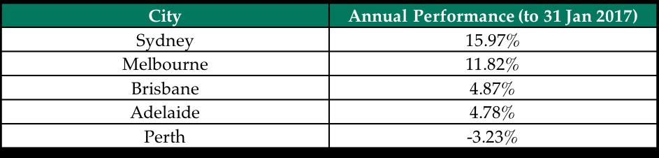 2016 Property Market Performance
